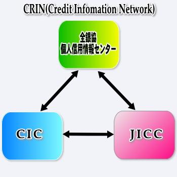 CRIN相関図